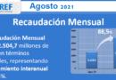 AREF: En agosto la recaudación provincial tuvo un crecimiento interanual del 88,5%